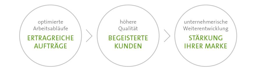 Vorteile-von-Galenet-Partnern